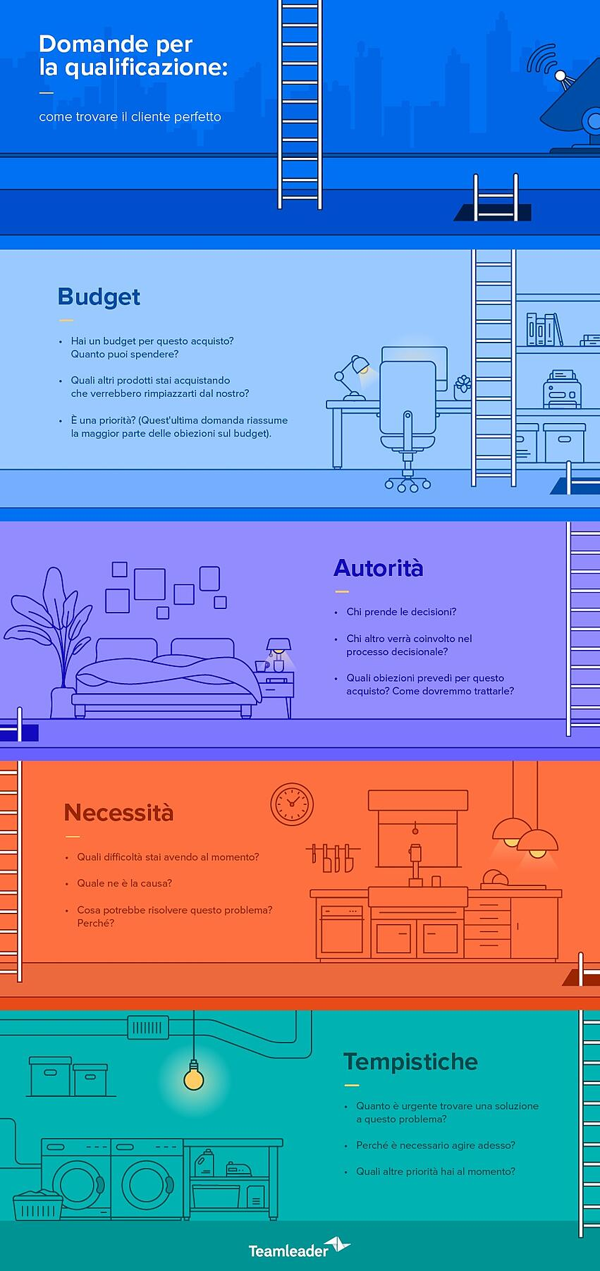 Blog3_QualifyLeads_Infographic_IT.jpg