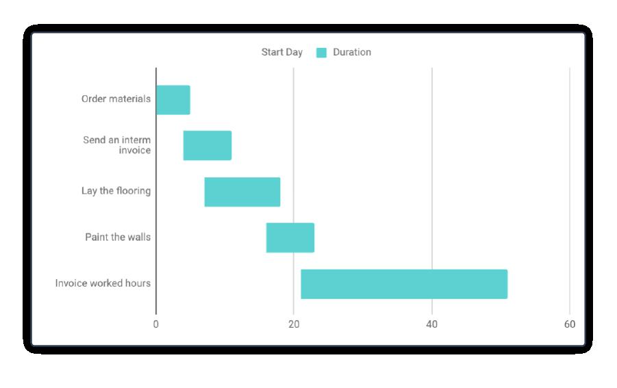 Excel diagramma di Gantt step 8