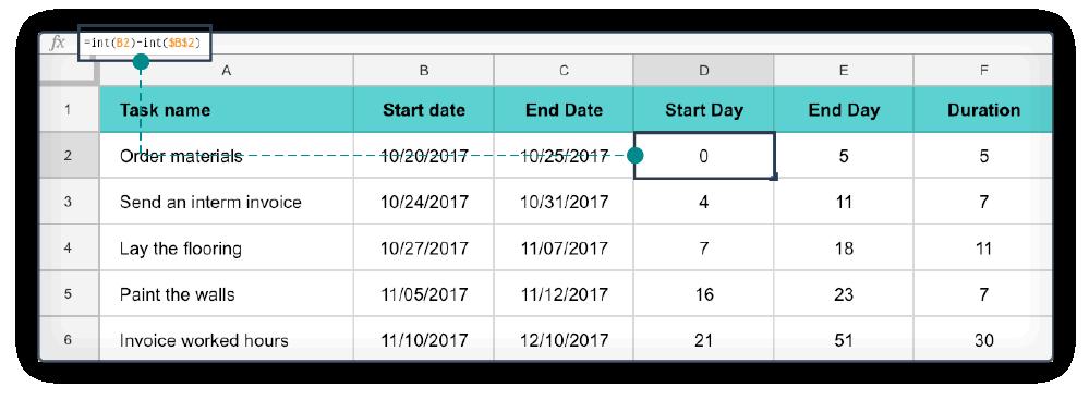 Excel diagramma di Gantt step 2