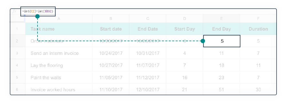 Excel diagramma di Gantt step 3