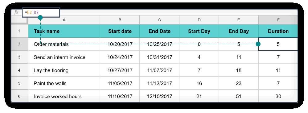 Excel diagramma di Gantt step 4