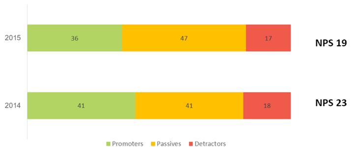 calcolare Net Promoter Score fidelizzazione